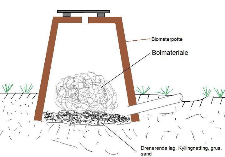 Insekthotell - Gi insektene et flott bosted i hagen